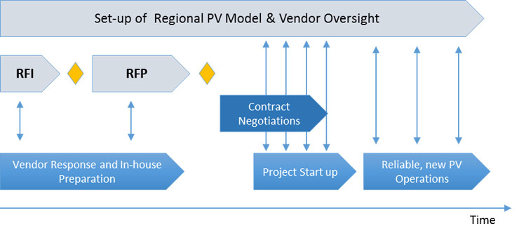 Set-up of Regional PV Model and Vendor Oversight